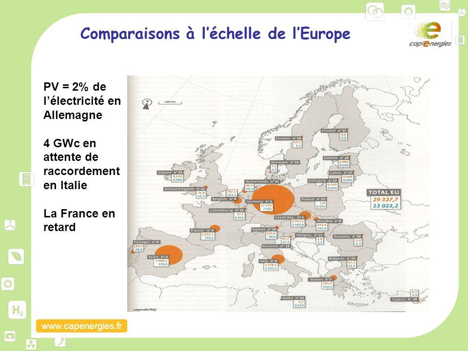 www.capenergies.fr Comparaisons à l'échelle de l'Europe PV = 2% de l'électricité en Allemagne 4 GWc en attente de raccordement en Italie La France en
