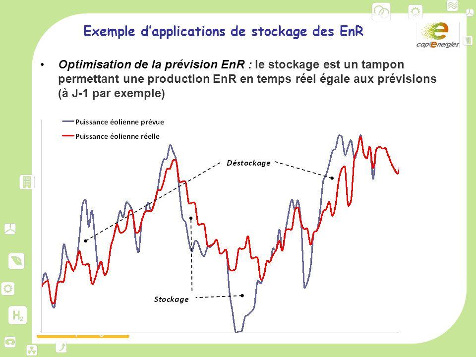 www.capenergies.fr Exemple d'applications de stockage des EnR Optimisation de la prévision EnR : le stockage est un tampon permettant une production E
