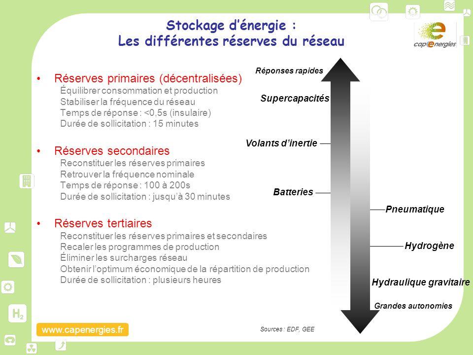 www.capenergies.fr Stockage d'énergie : Les différentes réserves du réseau Réserves primaires (décentralisées) Équilibrer consommation et production S