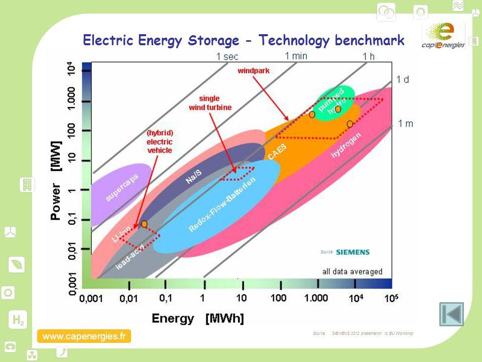 www.capenergies.fr Electric Energy Storage - Technology benchmark Source: Source: SIEMENS 2010 presentation to EU Workshop