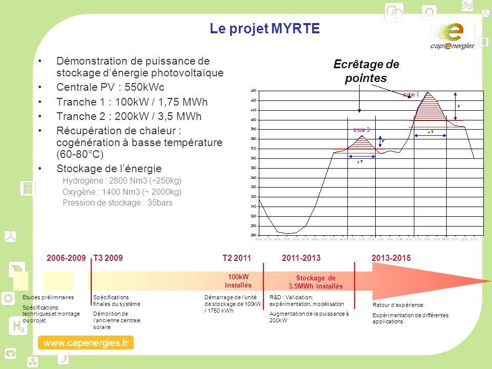 www.capenergies.fr 2006-2009 Etudes préliminaires Spécifications techniques et montage du projet T3 2009 Spécifications finales du système Démolition