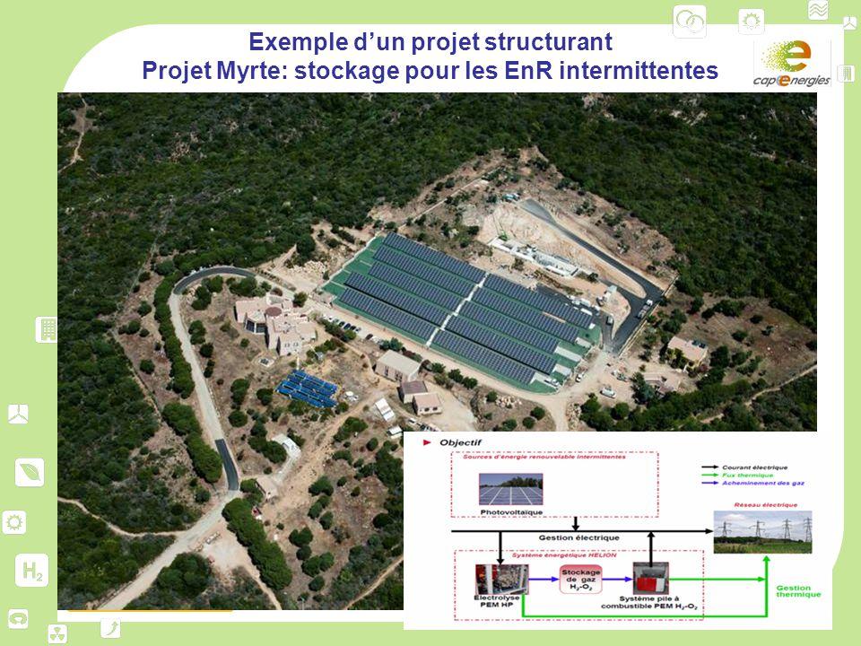 www.capenergies.fr Exemple d'un projet structurant Projet Myrte: stockage pour les EnR intermittentes