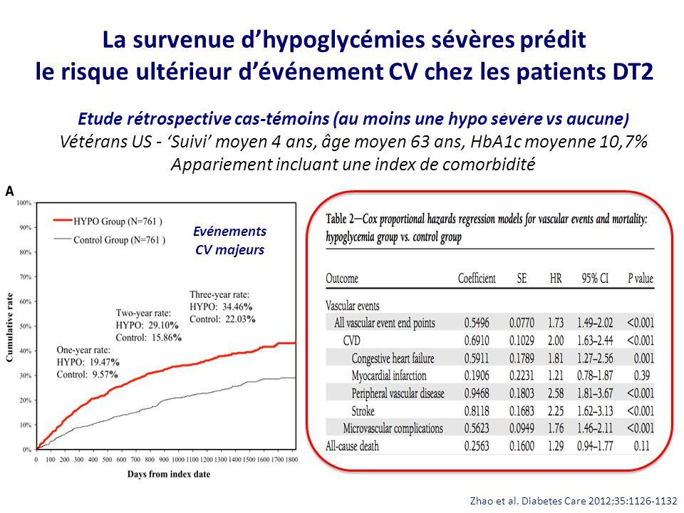 Evénements CV majeurs Zhao et al. Diabetes Care 2012;35:1126-1132 Etude rétrospective cas-témoins (au moins une hypo sévère vs aucune) Vétérans US - '
