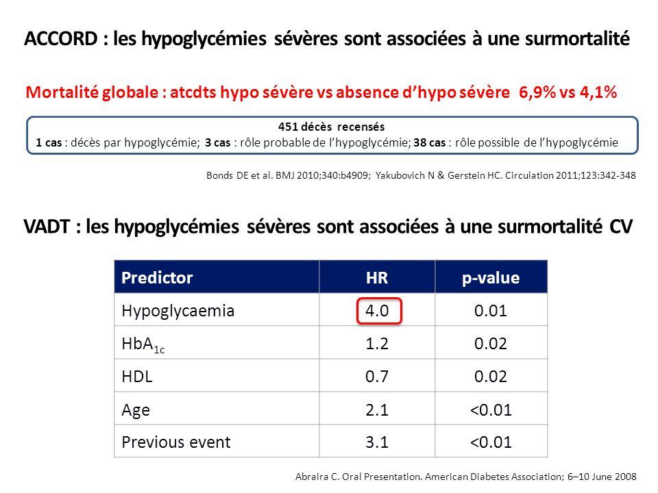 ACCORD : les hypoglycémies sévères sont associées à une surmortalité Bonds DE et al. BMJ 2010;340:b4909; Yakubovich N & Gerstein HC. Circulation 2011;