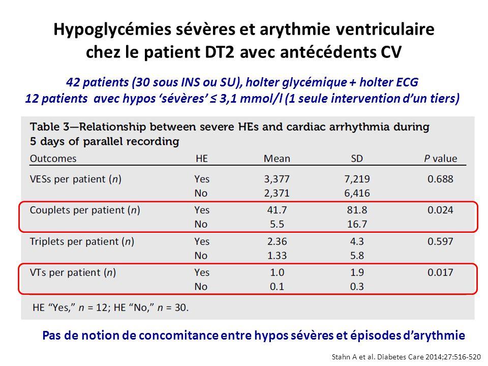 Stahn A et al. Diabetes Care 2014;27:516-520 Hypoglycémies sévères et arythmie ventriculaire chez le patient DT2 avec antécédents CV 42 patients (30 s