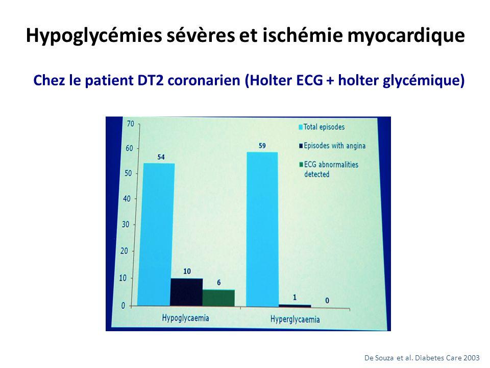 De Souza et al. Diabetes Care 2003 Chez le patient DT2 coronarien (Holter ECG + holter glycémique)