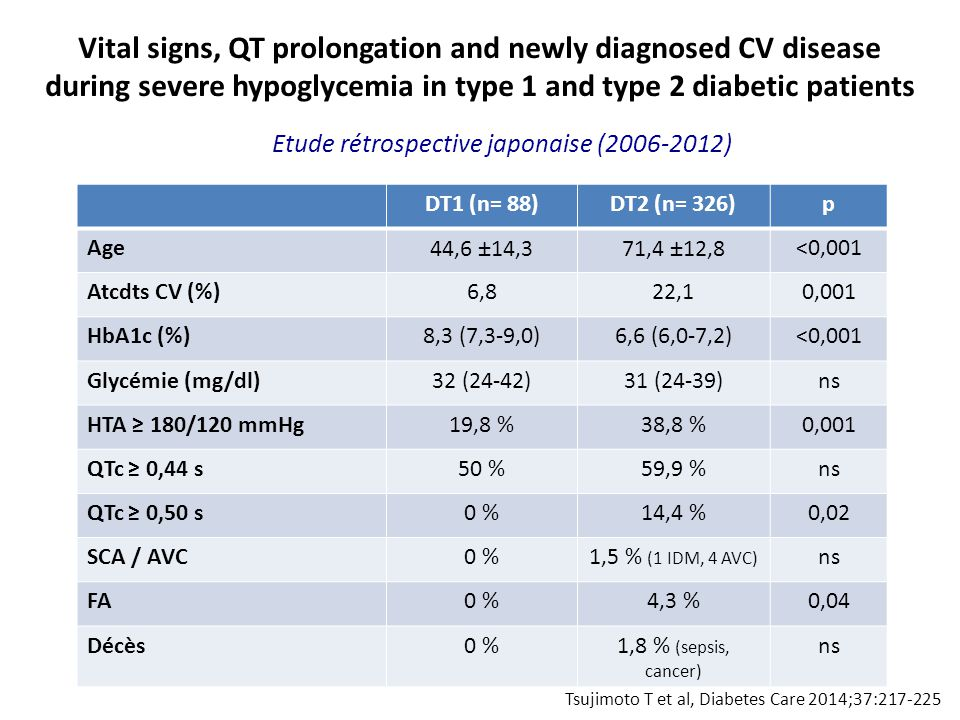 Tsujimoto T et al, Diabetes Care 2014;37:217-225 Vital signs, QT prolongation and newly diagnosed CV disease during severe hypoglycemia in type 1 and type 2 diabetic patients DT1 (n= 88)DT2 (n= 326)p Age44,6 ±14,371,4 ±12,8<0,001 Atcdts CV (%)6,822,10,001 HbA1c (%)8,3 (7,3-9,0)6,6 (6,0-7,2)<0,001 Glycémie (mg/dl)32 (24-42)31 (24-39)ns HTA ≥ 180/120 mmHg19,8 %38,8 %0,001 QTc ≥ 0,44 s50 %59,9 %ns QTc ≥ 0,50 s0 %14,4 %0,02 SCA / AVC0 %1,5 % (1 IDM, 4 AVC) ns FA0 %4,3 %0,04 Décès0 %1,8 % (sepsis, cancer) ns Etude rétrospective japonaise (2006-2012)