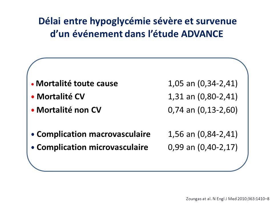 Délai entre hypoglycémie sévère et survenue d'un événement dans l'étude ADVANCE Zoungas at al. N Engl J Med 2010;363:1410–8 Mortalité toute cause1,05
