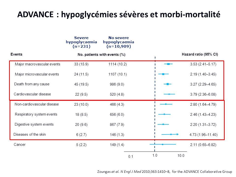 ADVANCE : hypoglycémies sévères et morbi-mortalité Zoungas at al. N Engl J Med 2010;363:1410–8, for the ADVANCE Collaborative Group Severe hypoglycaem