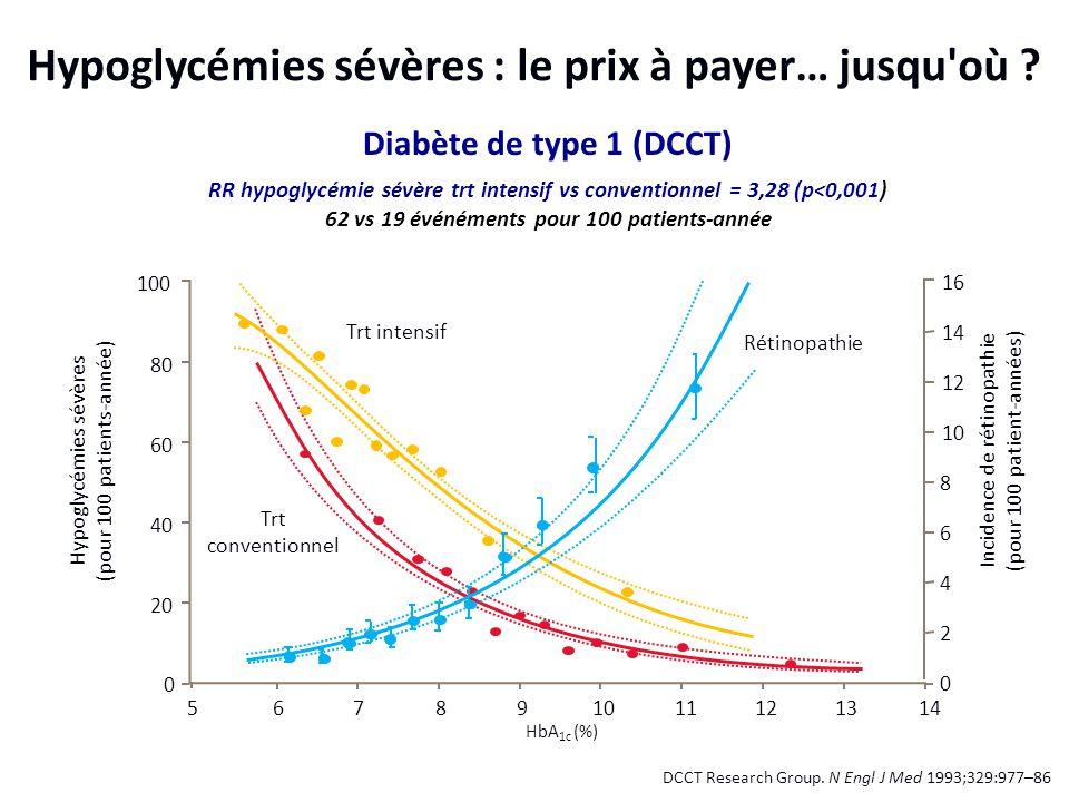 Trt conventionnel Hypoglycémies sévères : le prix à payer… jusqu'où ? DCCT Research Group. N Engl J Med 1993;329:977–86 141312111098765 0 20 40 60 80