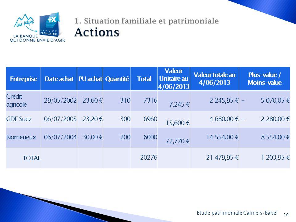 La Banque Populaire des Alpes 10 Etude patrimoniale Calmels/Babel EntrepriseDate achatPU achatQuantitéTotal Valeur Unitaire au 4/06/2013 Valeur totale au 4/06/2013 Plus-value / Moins-value Crédit agricole 29/05/2002 23,60 €3107316 7,245 € 2 245,95 €- 5 070,05 € GDF Suez06/07/2005 23,20 €3006960 15,600 € 4 680,00 €- 2 280,00 € Biomerieux06/07/2004 30,00 €2006000 72,770 € 14 554,00 € 8 554,00 € TOTAL 20276 21 479,95 € 1 203,95 €