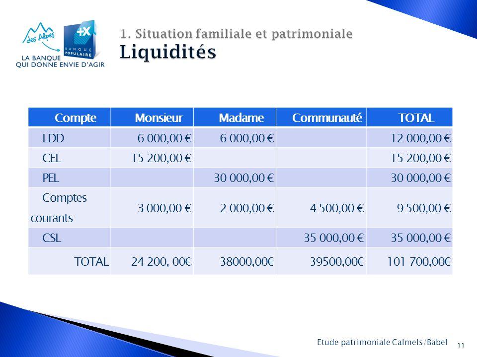 La Banque Populaire des Alpes 11 Etude patrimoniale Calmels/Babel CompteMonsieurMadameCommunautéTOTAL LDD6 000,00 € 12 000,00 € CEL15 200,00 € PEL 30 000,00 € Comptes courants 3 000,00 €2 000,00 € 4 500,00 € 9 500,00 € CSL 35 000,00 € TOTAL24 200, 00€38000,00€39500,00€101 700,00€