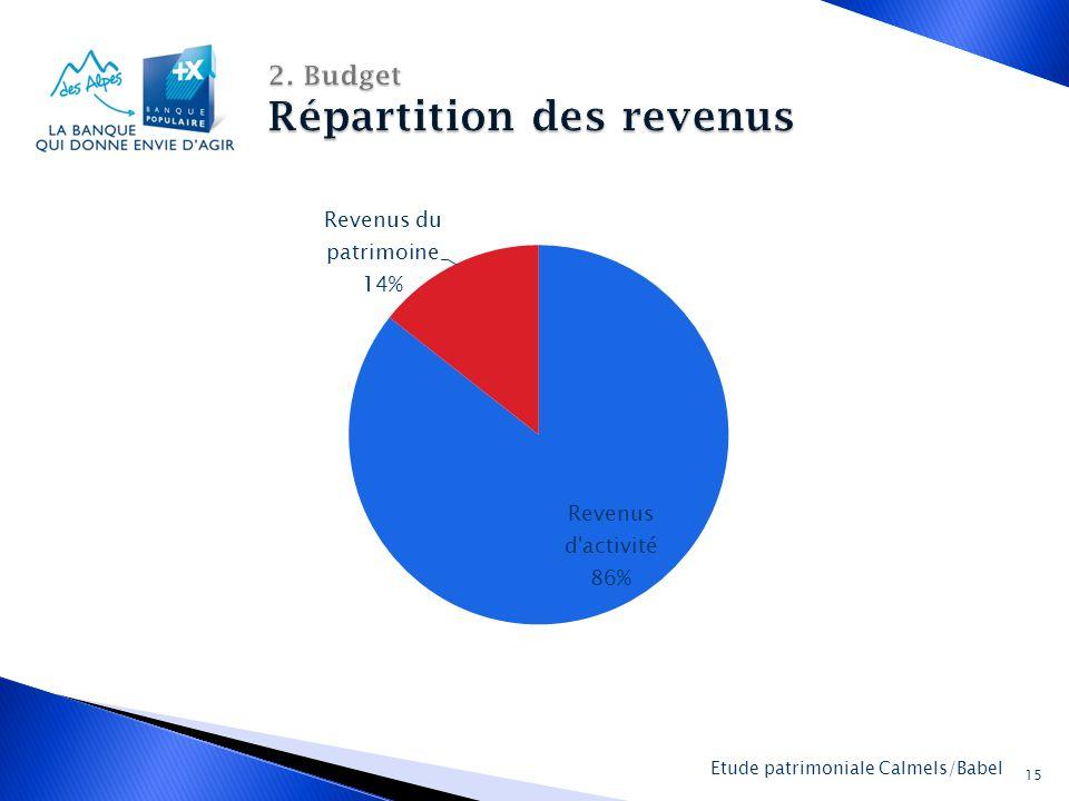 La Banque Populaire des Alpes 15 Etude patrimoniale Calmels/Babel
