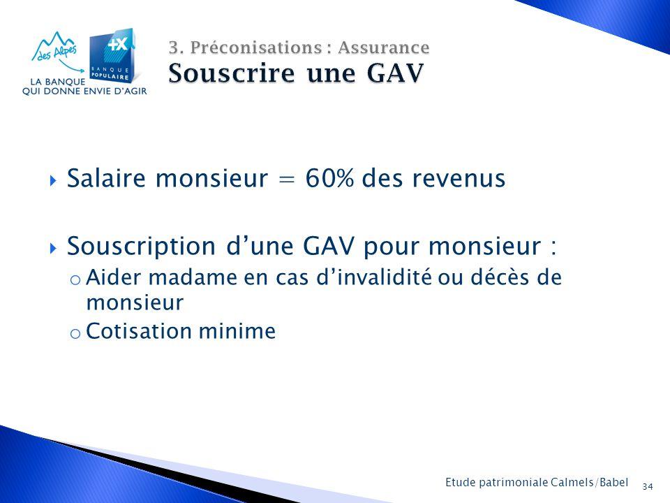La Banque Populaire des Alpes 34 Etude patrimoniale Calmels/Babel  Salaire monsieur = 60% des revenus  Souscription d'une GAV pour monsieur : o Aider madame en cas d'invalidité ou décès de monsieur o Cotisation minime