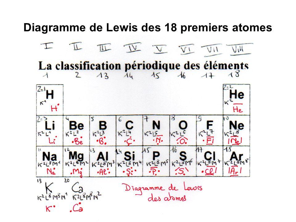 Diagramme de Lewis des 18 premiers atomes