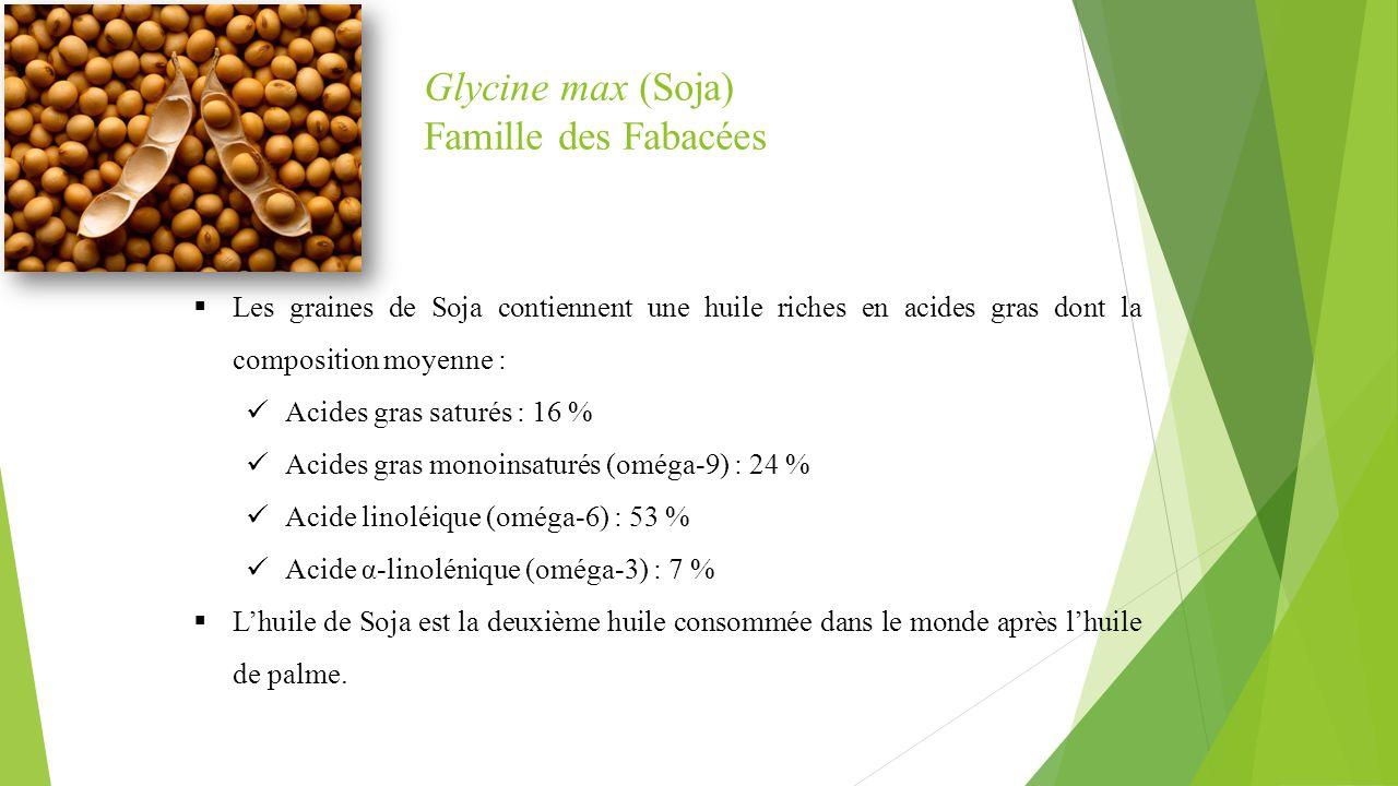 Glycine max (Soja) Famille des Fabacées  Les graines de Soja contiennent une huile riches en acides gras dont la composition moyenne : Acides gras sa