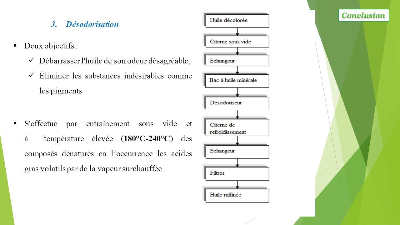 3.Désodorisation  Deux objectifs : Débarrasser l'huile de son odeur désagréable, Éliminer les substances indésirables comme les pigments  S'effectue
