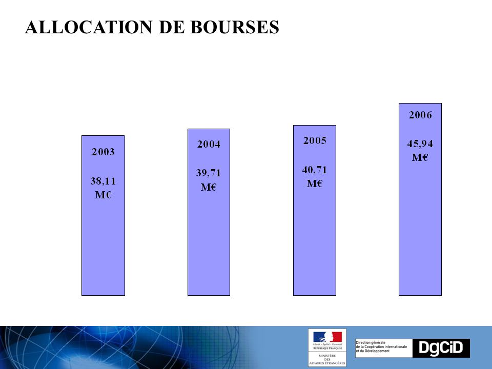 ALLOCATION DE BOURSES