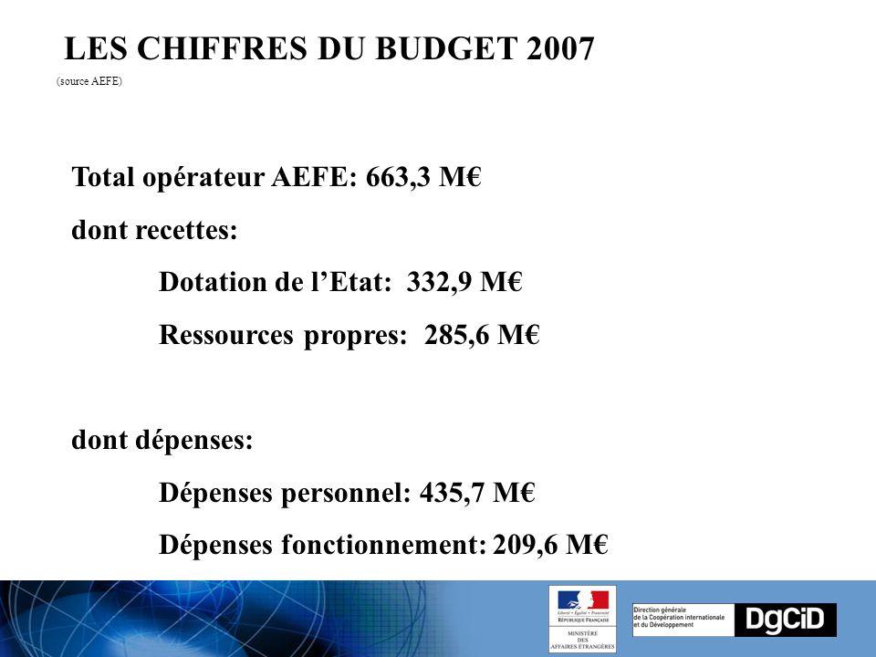 LES CHIFFRES DU BUDGET 2007 (source AEFE) Total opérateur AEFE: 663,3 M€ dont recettes: Dotation de l'Etat: 332,9 M€ Ressources propres: 285,6 M€ dont dépenses: Dépenses personnel: 435,7 M€ Dépenses fonctionnement: 209,6 M€