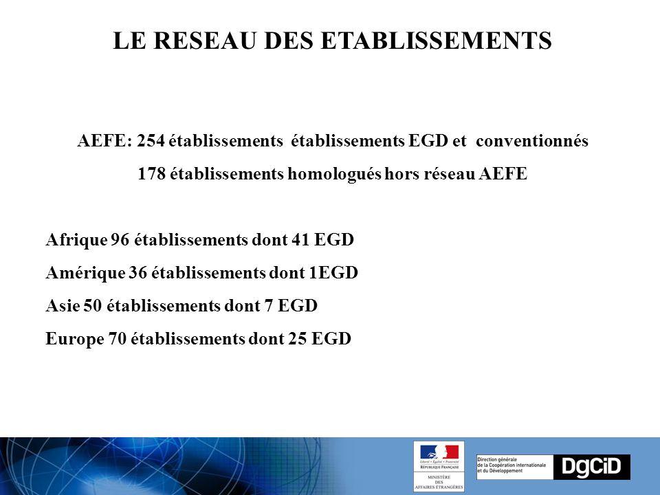 AEFE: 254 établissements établissements EGD et conventionnés 178 établissements homologués hors réseau AEFE Afrique 96 établissements dont 41 EGD Amérique 36 établissements dont 1EGD Asie 50 établissements dont 7 EGD Europe 70 établissements dont 25 EGD LE RESEAU DES ETABLISSEMENTS