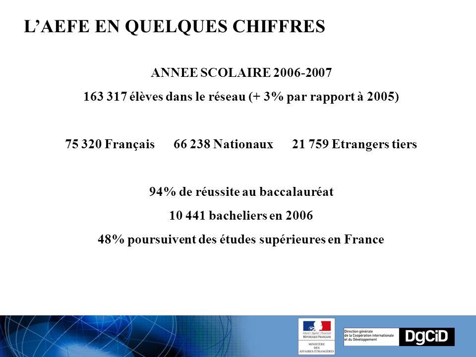 ANNEE SCOLAIRE 2006-2007 163 317 élèves dans le réseau (+ 3% par rapport à 2005) 75 320 Français 66 238 Nationaux 21 759 Etrangers tiers 94% de réussite au baccalauréat 10 441 bacheliers en 2006 48% poursuivent des études supérieures en France L'AEFE EN QUELQUES CHIFFRES