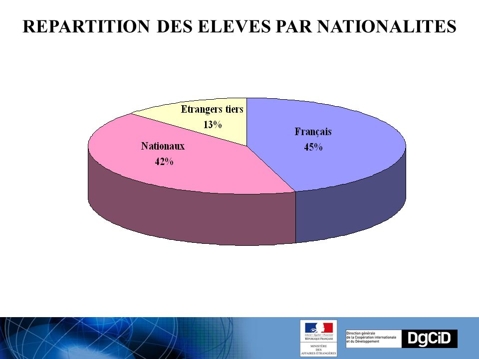 REPARTITION DES ELEVES PAR NATIONALITES