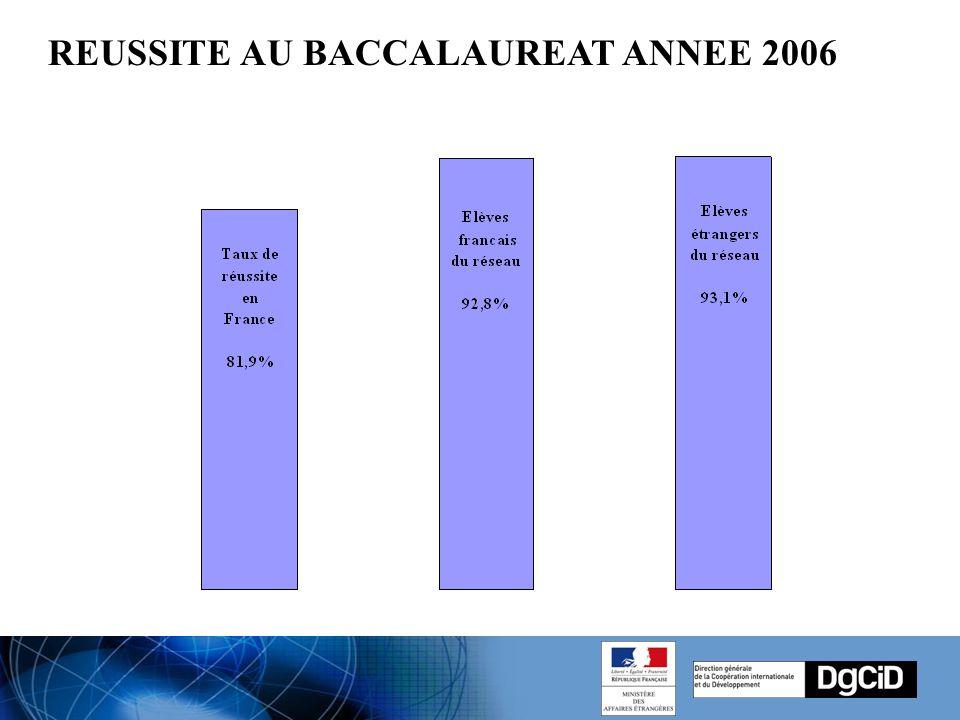 REUSSITE AU BACCALAUREAT ANNEE 2006