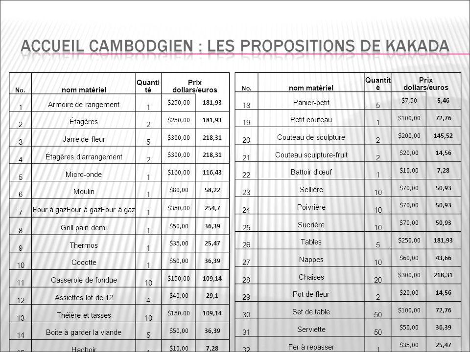 No. nom matériel Quanti té Prix dollars/euros 1 Armoire de rangement 1 $250,00181,93 2 Étagères 2 $250,00181,93 3 Jarre de fleur 5 $300,00218,31 4 Éta