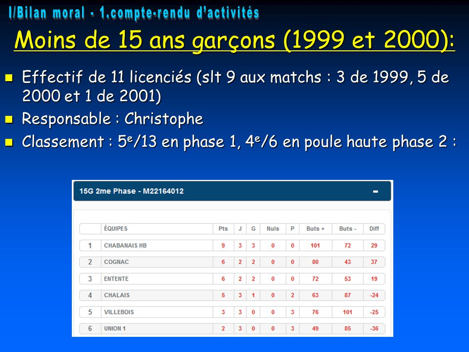 Moins de 15 ans garçons (1999 et 2000): Effectif de 11 licenciés (slt 9 aux matchs : 3 de 1999, 5 de 2000 et 1 de 2001) Effectif de 11 licenciés (slt