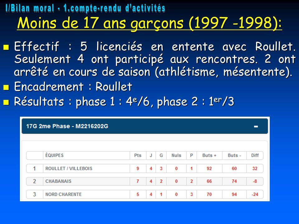 Moins de 17 ans garçons (1997 -1998): Effectif : 5 licenciés en entente avec Roullet. Seulement 4 ont participé aux rencontres. 2 ont arrêté en cours