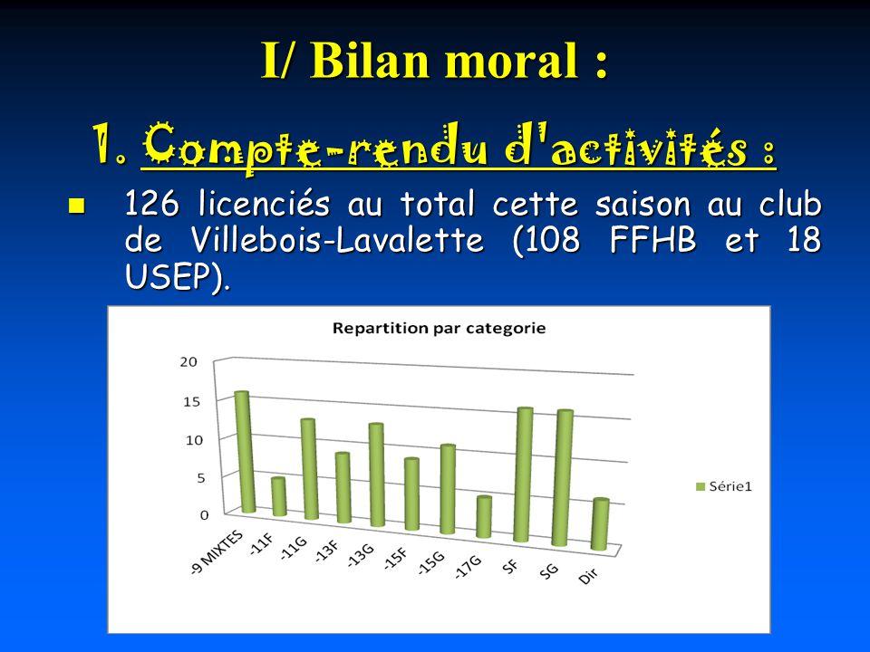 I/ Bilan moral : 126 licenciés au total cette saison au club de Villebois-Lavalette (108 FFHB et 18 USEP). 126 licenciés au total cette saison au club
