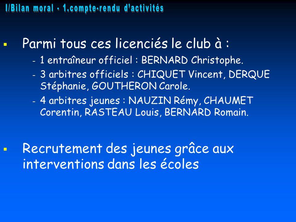   Parmi tous ces licenciés le club à : - - 1 entraîneur officiel : BERNARD Christophe. - - 3 arbitres officiels : CHIQUET Vincent, DERQUE Stéphanie,