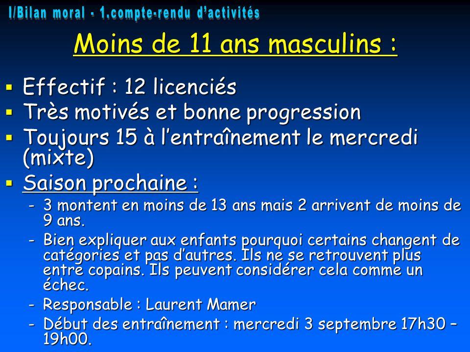 Proposition cotisations 2014/2015 : Proposition cotisations 2014/2015 : –Dirigeant : 20€ pour cette saison, afin de pouvoir encadrer/assister les équipes.