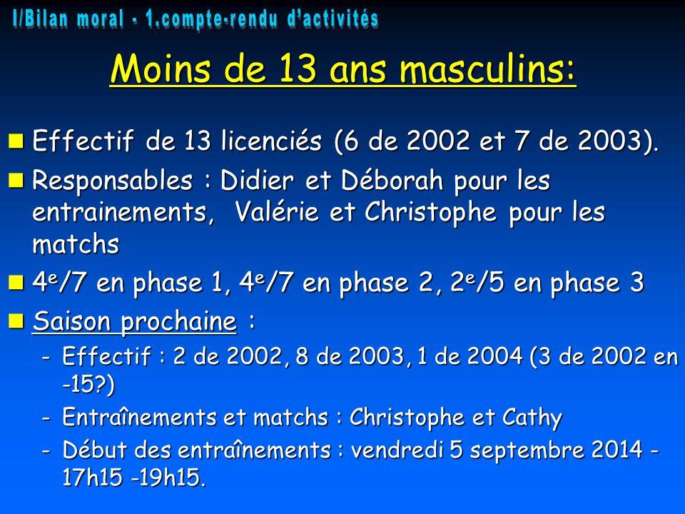 Moins de 13 ans masculins: Effectif de 13 licenciés (6 de 2002 et 7 de 2003). Effectif de 13 licenciés (6 de 2002 et 7 de 2003). Responsables : Didier