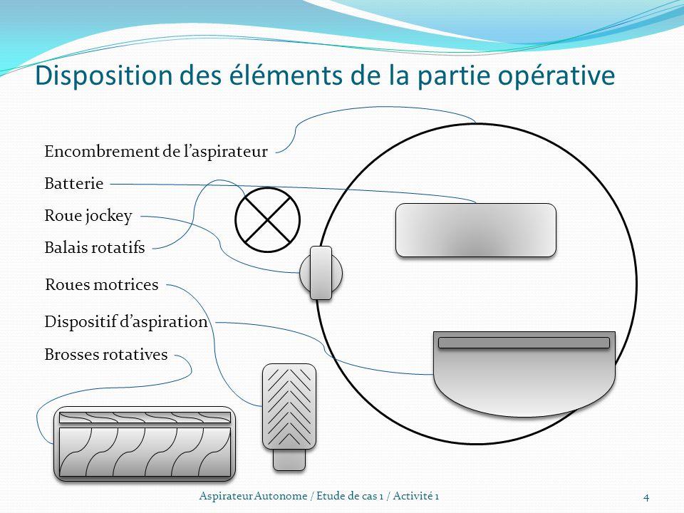 Disposition des éléments de la partie opérative Aspirateur Autonome / Etude de cas 1 / Activité 1 Batterie Roues motrices Balais rotatifs Brosses rota