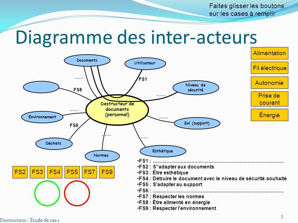 Diagramme des inter-acteurs Destructeur / Étude de cas 1 3 Alimentation Faites glisser les boutons sur les cases à remplir Fil électrique Autonomie Pr