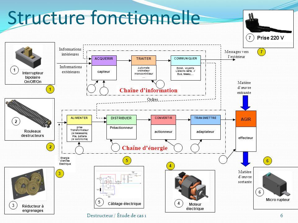 Destructeur / Étude de cas 16 ALIMENTERCONVERTIR DISTRIBUER TRANSMETTRE prise Transformateur (si nécessaire) Pile, batterie (si autonome) Préactionneu