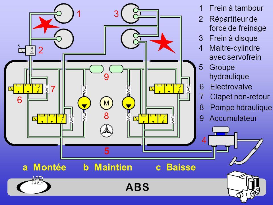 1 Frein à tambour 2 Répartiteur de force de freinage 3 Frein à disque 4 Maitre-cylindre avec servofrein 5 Groupe hydraulique 6 Electrovalve 7 Clapet non-retour 8 Pompe hdraulique 9 Accumulateur a Montéec Baisseb Maintien