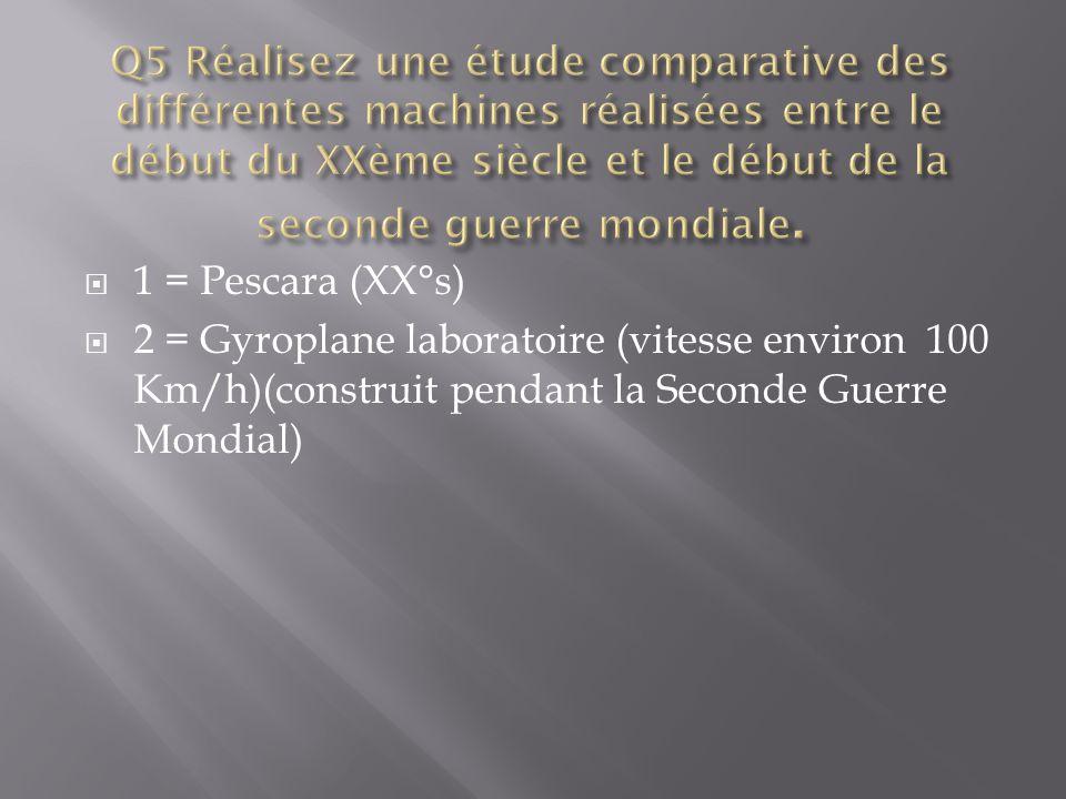  1 = Pescara (XX°s)  2 = Gyroplane laboratoire (vitesse environ 100 Km/h)(construit pendant la Seconde Guerre Mondial)