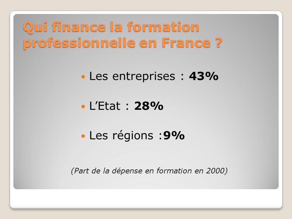 Qui finance la formation professionnelle en France ? Les entreprises : 43% L'Etat : 28% Les régions :9% (Part de la dépense en formation en 2000)