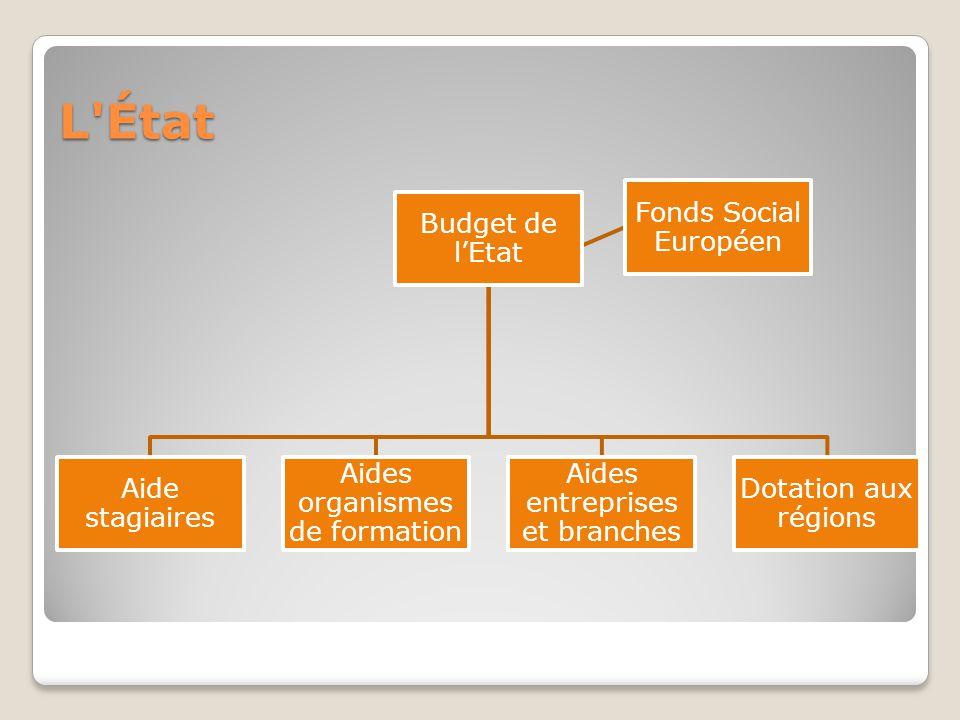 L'État Budget de l'Etat Aide stagiaires Aides organismes de formation Aides entreprises et branches Dotation aux régions Fonds Social Européen