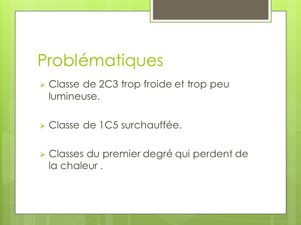 Problématiques  Classe de 2C3 trop froide et trop peu lumineuse.  Classe de 1C5 surchauffée.  Classes du premier degré qui perdent de la chaleur.
