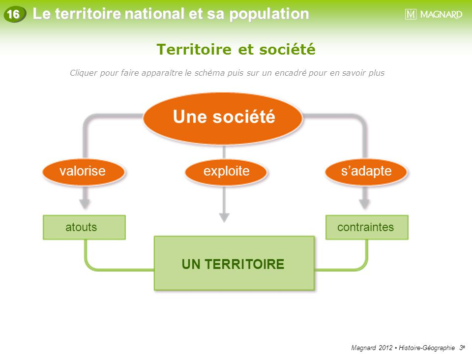 Magnard 2012 Histoire-Géographie 3 e Le territoire national et sa population 16 Territoire et société Cliquer pour faire apparaître le schéma puis sur