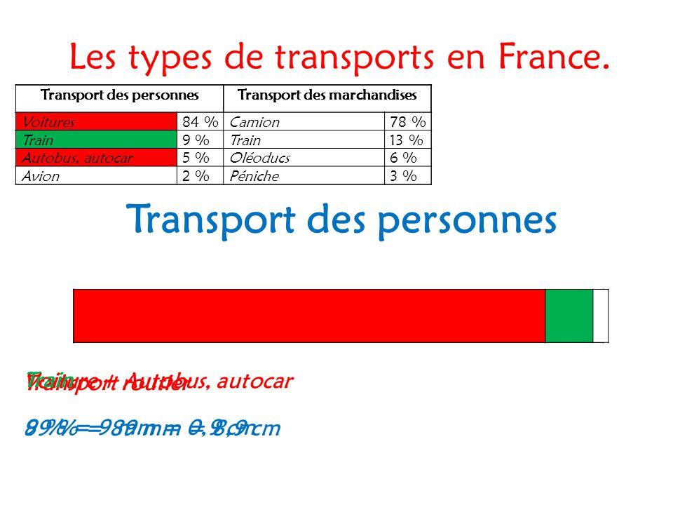 Les types de transports en France. Transport des personnesTransport des marchandises Voitures84 %Camion78 % Train9 %Train13 % Autobus, autocar5 %Oléod