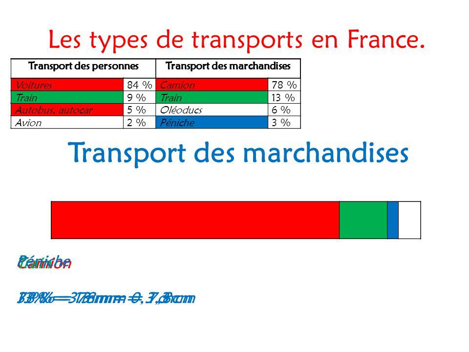 Les types de transports en France. Transport des marchandises Camion 78 % = 78 mm = 7,8 cm Transport des personnesTransport des marchandises Voitures8