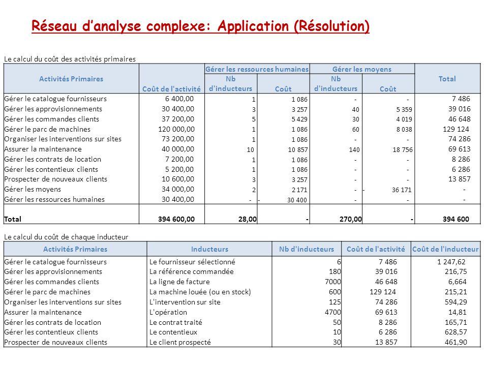 Réseau d'analyse complexe: Application (Résolution) Le calcul du coût des activités primaires Activités Primaires Coût de l'activité Gérer les ressour