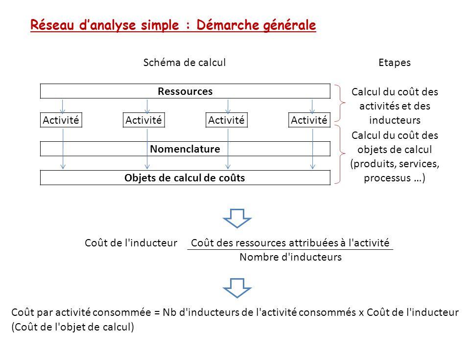 Réseau d'analyse simple : Démarche générale Schéma de calculEtapes Ressources Calcul du coût des activités et des inducteurs Activité Calcul du coût d