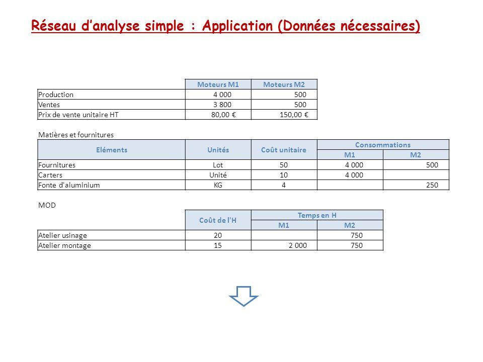 Réseau d'analyse simple : Application (Données nécessaires) Moteurs M1Moteurs M2 Production 4 000 500 Ventes 3 800 500 Prix de vente unitaire HT 80,00