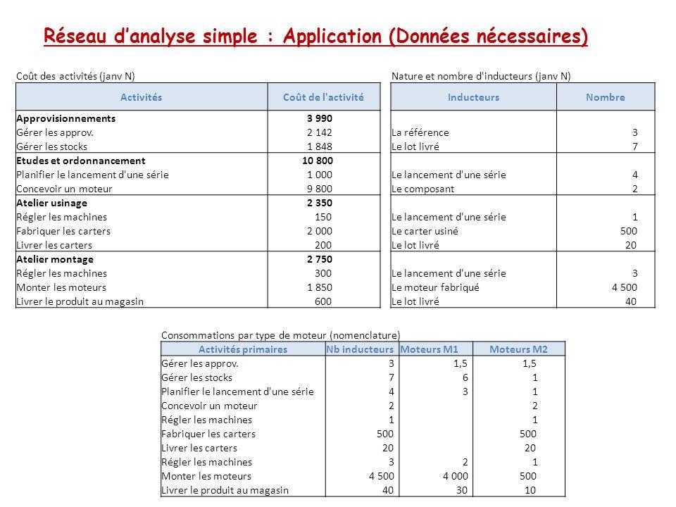 Réseau d'analyse simple : Application (Résolution) Calcul du coût des activités et des inducteurs ActivitésCoût de l activitéInducteursNombreCoût de l inducteur Approvisionnements 3 990 Gérer les approv.