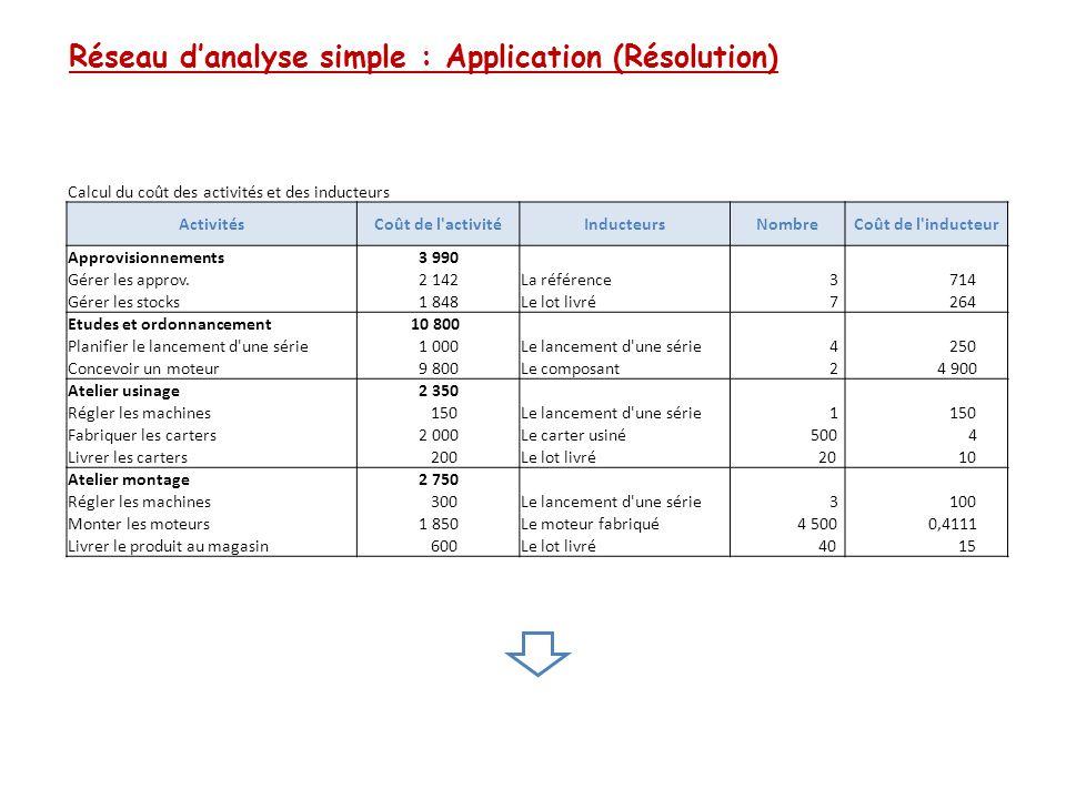 Réseau d'analyse simple : Application (Résolution) Calcul du coût des produits ElémentsCU Moteurs M1Moteurs M2 QMontantQ CD Matières et composants - Fournitures 50,00 4 000,00 200 000,00 500,00 25 000,00 - Carters 10,00 4 000,00 40 000,00 - - _ Fonte d aluminium 4,00 - - 250,00 1 000,00 MOD - Atelier usinage 20,00 - - 750,00 15 000,00 - Atelier montage 15,00 2 000,00 30 000,00 750,00 11 250,00 CI Gérer les approv.